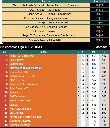 Resultados Y Clasificacion Jornada 7 Liga ACB
